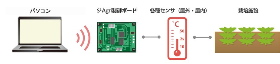 パソコン・スマートフォン・タブレットS3Agri制御ボード各種センサ(屋外・屋内)栽培施設