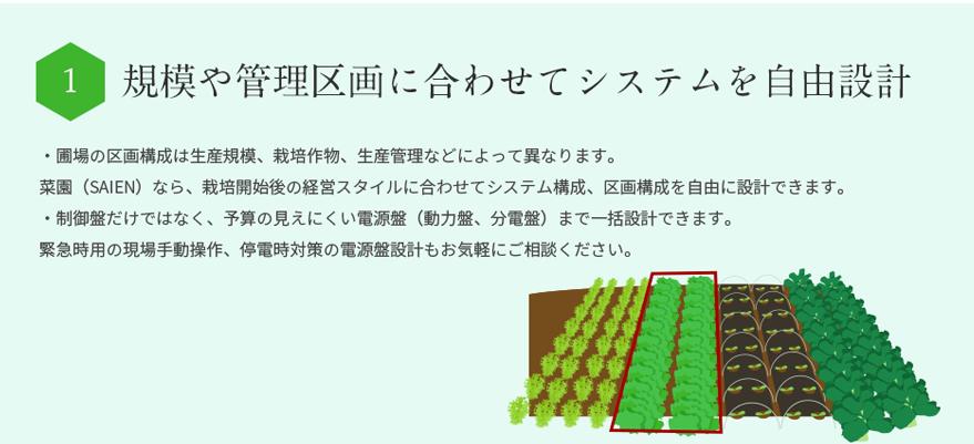 規模や管理区画に合わせてシステムを自由設計・圃場の区画構成は生産規模、栽培作物、栽培管理の方法によって異なります。・栽培開始後の経営スタイルに合わせてシステム構成、区画構成を自由に設計できます。・制御盤だけでなく、電源盤(動力盤、分電盤)まで一括設計できます。・緊急時用の現場手動操作のご相談にも乗れます。