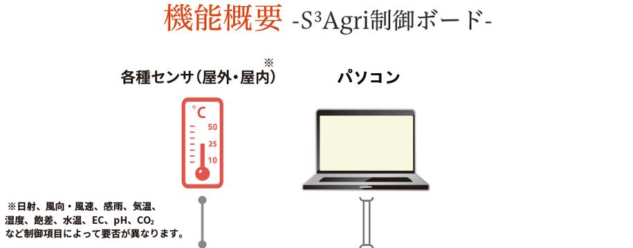 概略図 -S3Agri制御ボード-